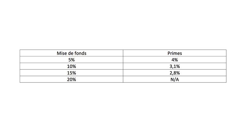 tableaux de mise de fonds