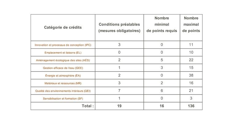 montreal-condo_0006_explication-leed
